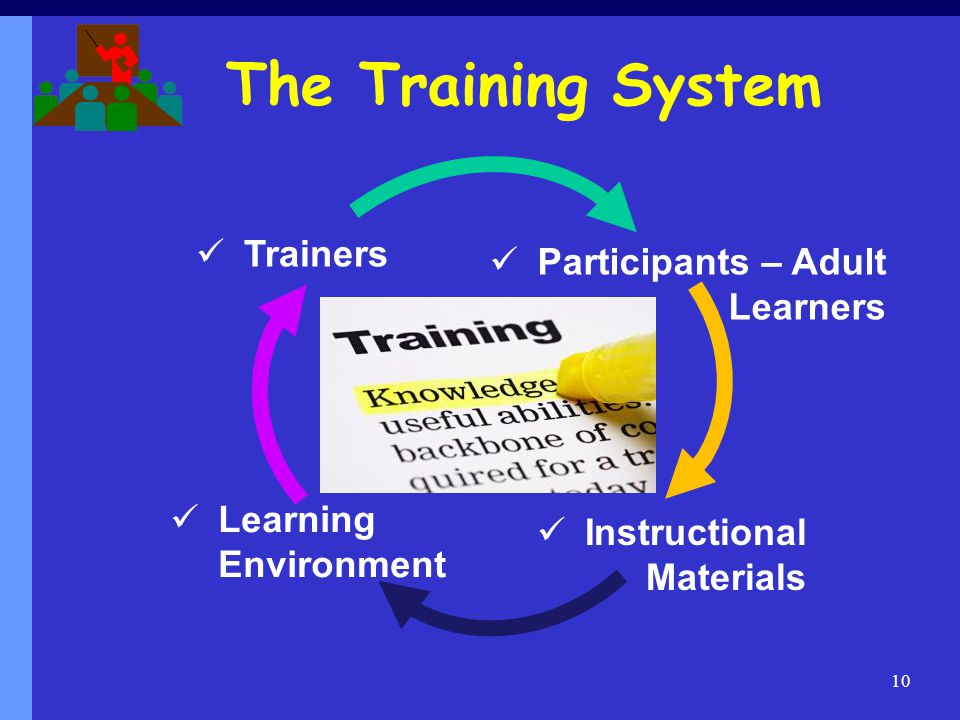 The Training System 10 Participants – Adult Learners Trainers Learning Environment Instructional Materials