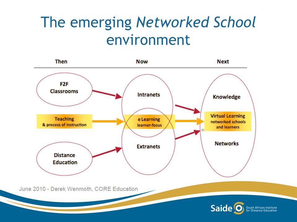 The emerging Networked School environment
