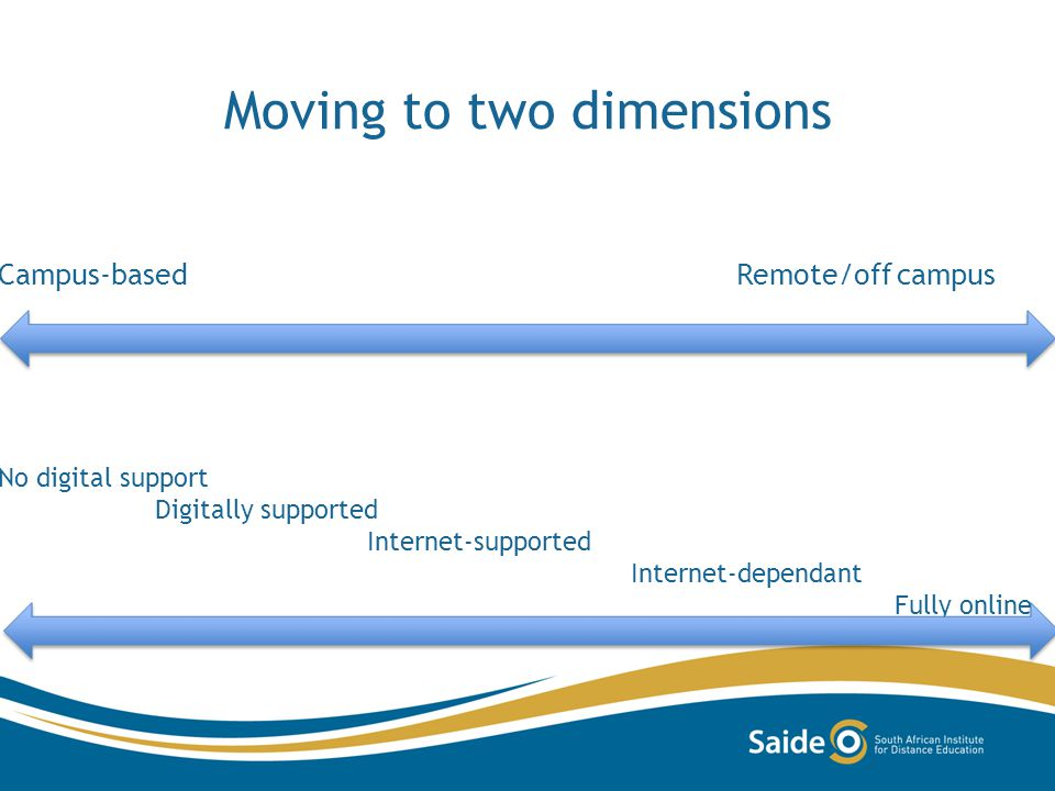 Moving to two dimensions Campus-based Remote/off campus No digital support Digitally supported Internet-supported Internet-dependant Fully online