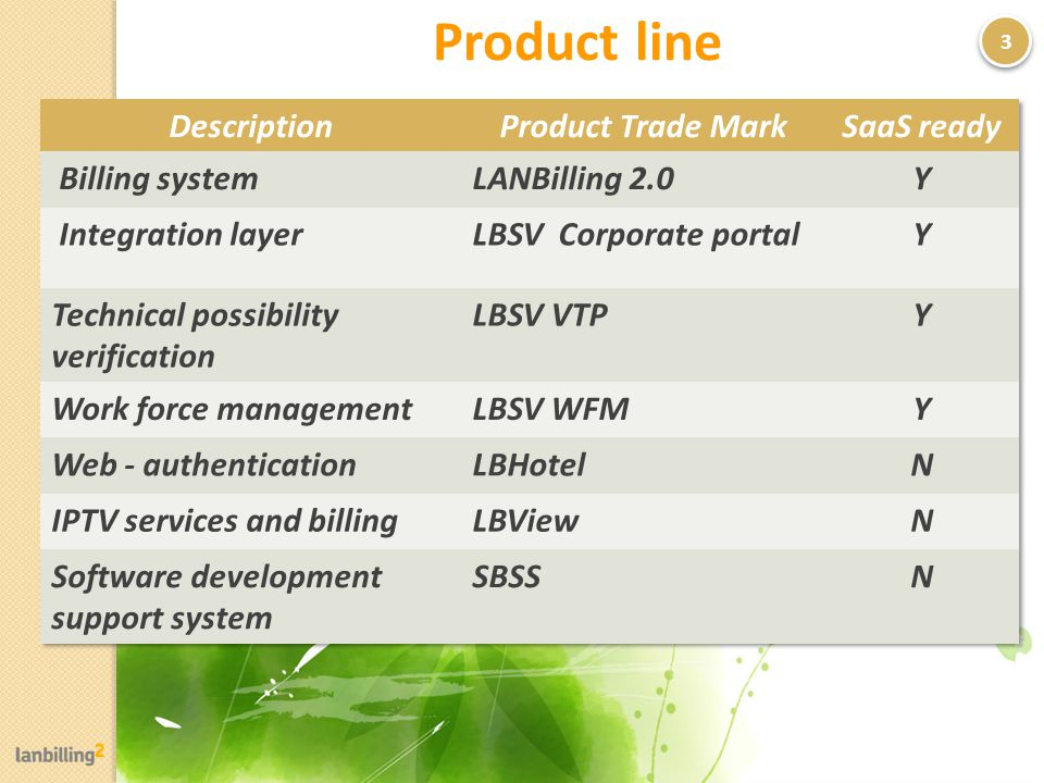 Product line 3