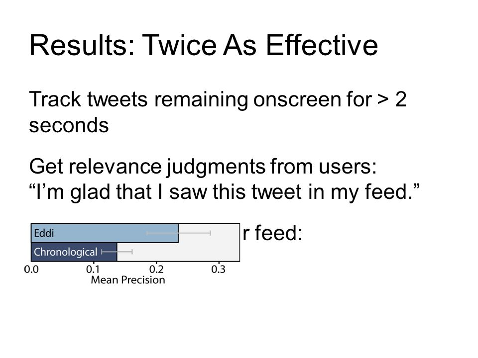 Results: Twice As Effective Track tweets remaining onscreen for > 2 seconds Get relevance judgments from users: Im glad that I saw this tweet in my fe