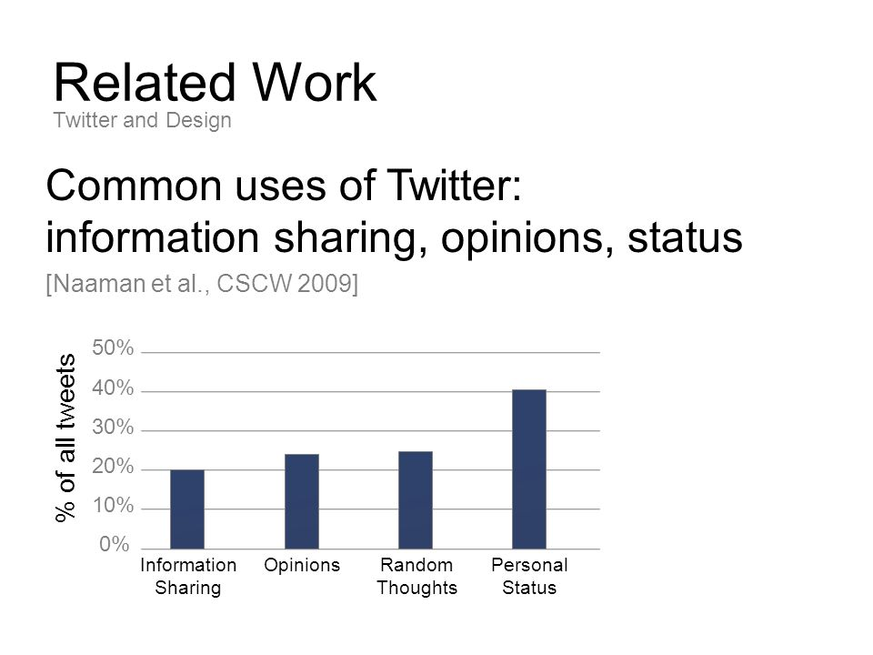 Related Work Common uses of Twitter: information sharing, opinions, status [Naaman et al., CSCW 2009] Twitter and Design % of all tweets 0% 10% 20% 30