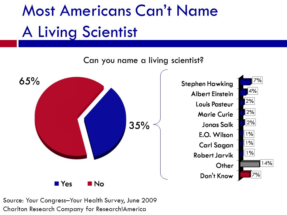 Most Americans Cant Name A Living Scientist Can you name a living scientist? Source: Your Congress–Your Health Survey, June 2009 Charlton Research Com