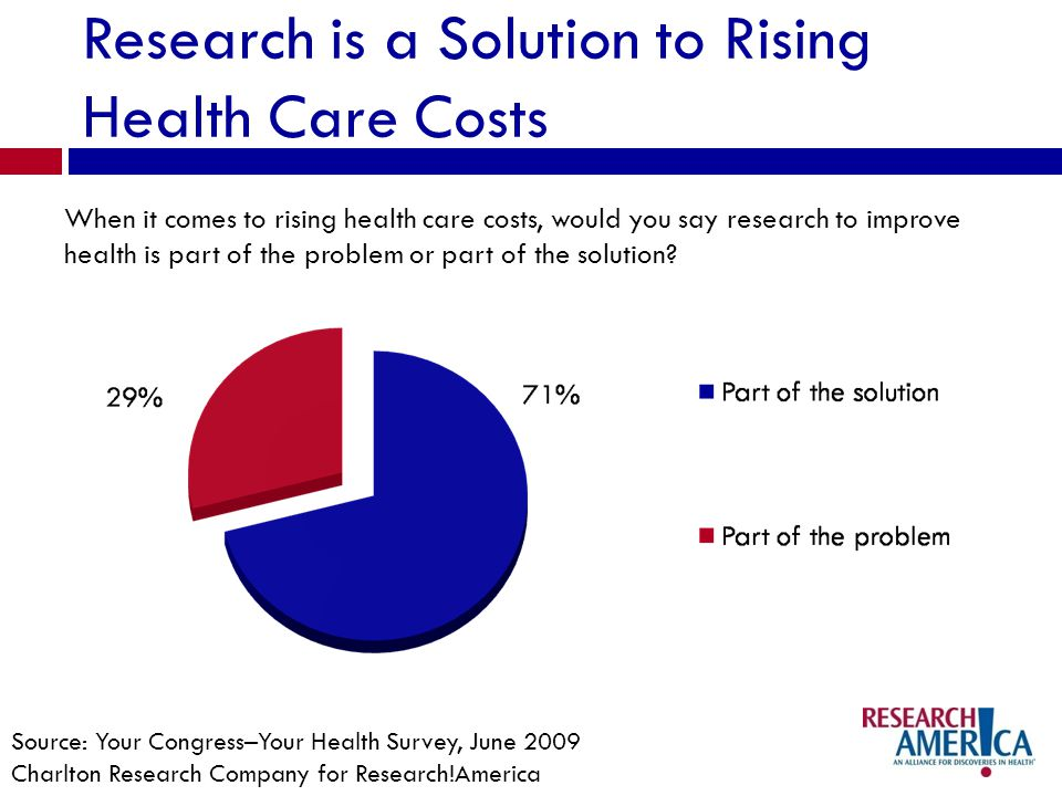 Research is a Solution to Rising Health Care Costs When it comes to rising health care costs, would you say research to improve health is part of the
