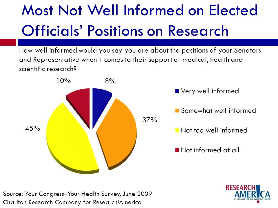 Most Not Well Informed on Elected Officials Positions on Research How well informed would you say you are about the positions of your Senators and Representative when it comes to their support of medical, health and scientific research.