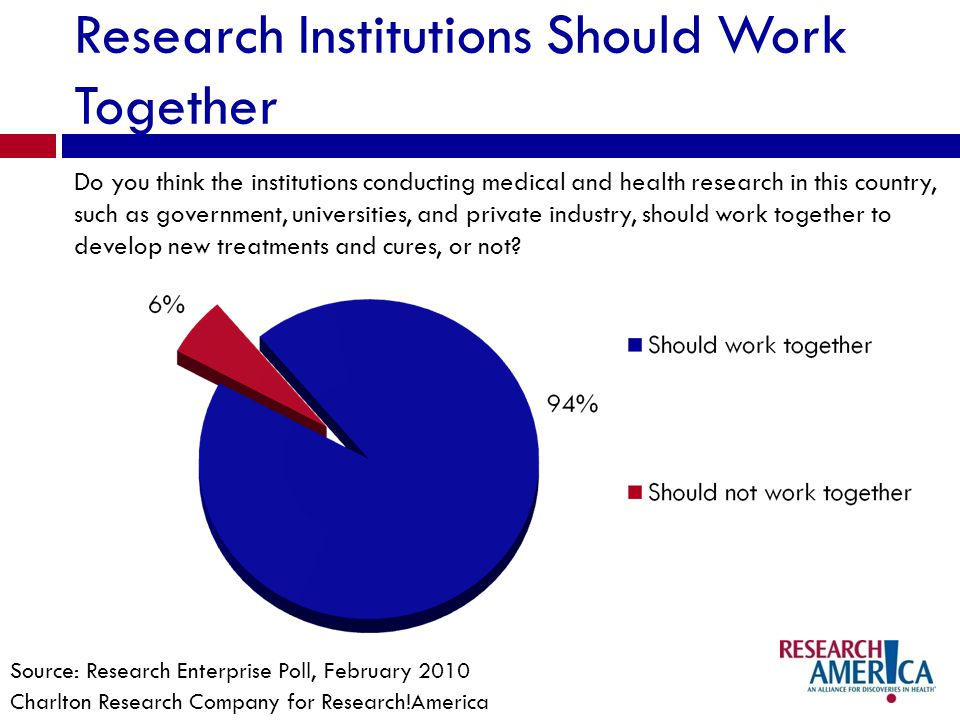 Research Institutions Should Work Together Do you think the institutions conducting medical and health research in this country, such as government, universities, and private industry, should work together to develop new treatments and cures, or not.