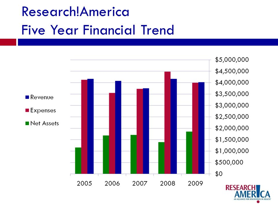 Research!America Five Year Financial Trend