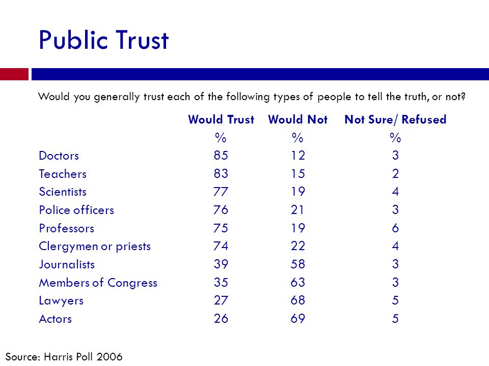 Public Trust Would you generally trust each of the following types of people to tell the truth, or not? Source: Harris Poll 2006 Would TrustWould NotN