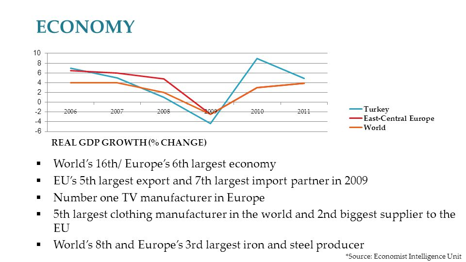 ECONOMY Worlds 16th/ Europes 6th largest economy EUs 5th largest export and 7th largest import partner in 2009 Number one TV manufacturer in Europe 5th largest clothing manufacturer in the world and 2nd biggest supplier to the EU Worlds 8th and Europes 3rd largest iron and steel producer 2 *Source: Economist Intelligence Unit