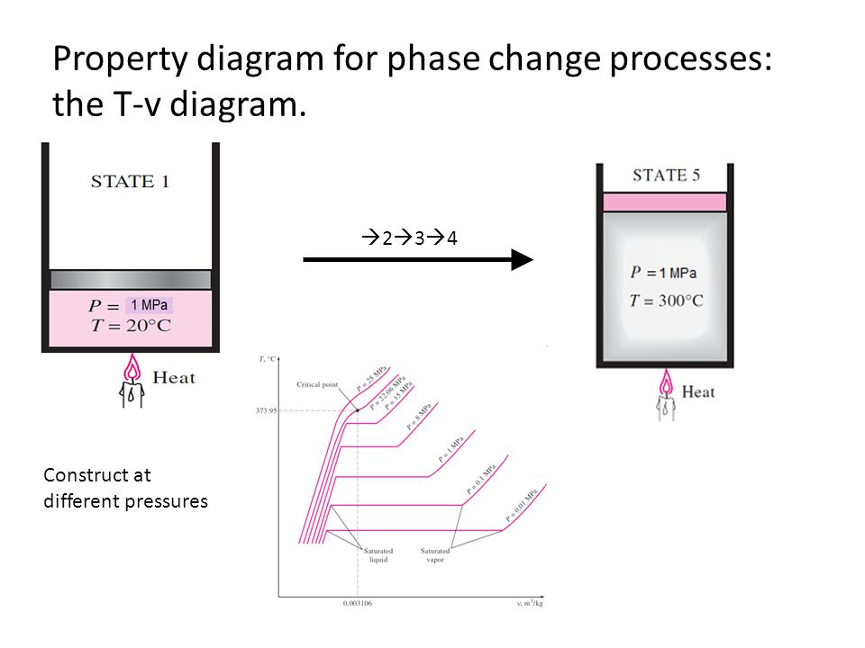 Property diagram for phase change processes: the T-v diagram. 2 3 4 Construct at different pressures