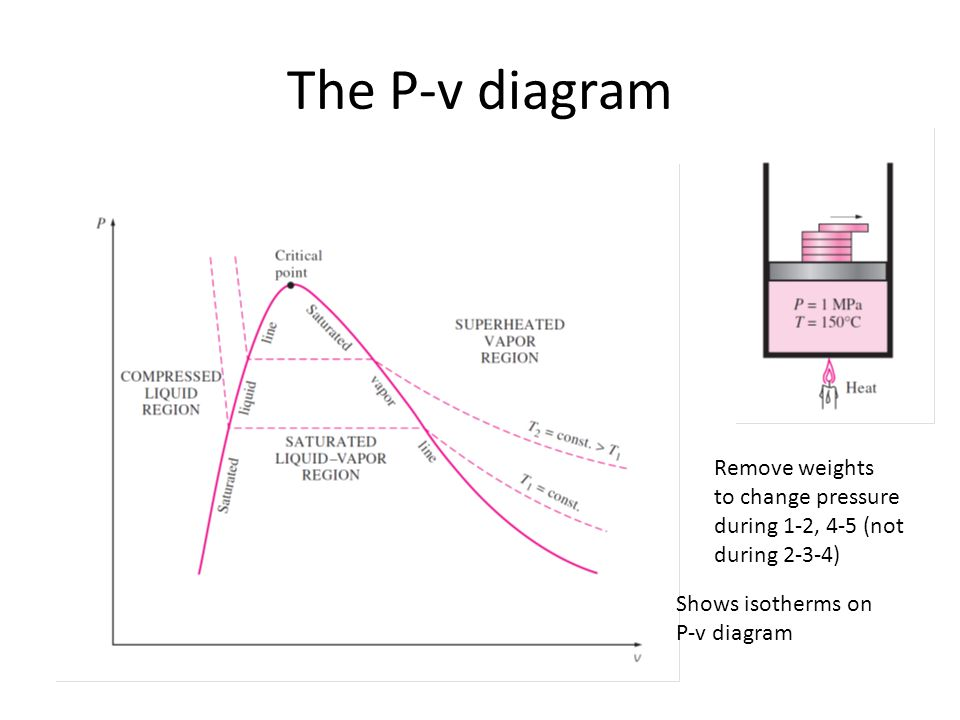 The P-v diagram Remove weights to change pressure during 1-2, 4-5 (not during 2-3-4) Shows isotherms on P-v diagram