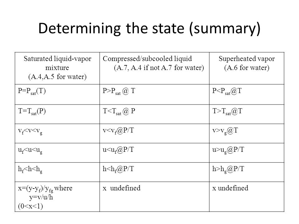 Determining the state (summary) Saturated liquid-vapor mixture (A.4,A.5 for water) Compressed/subcooled liquid (A.7, A.4 if not A.7 for water) Superhe