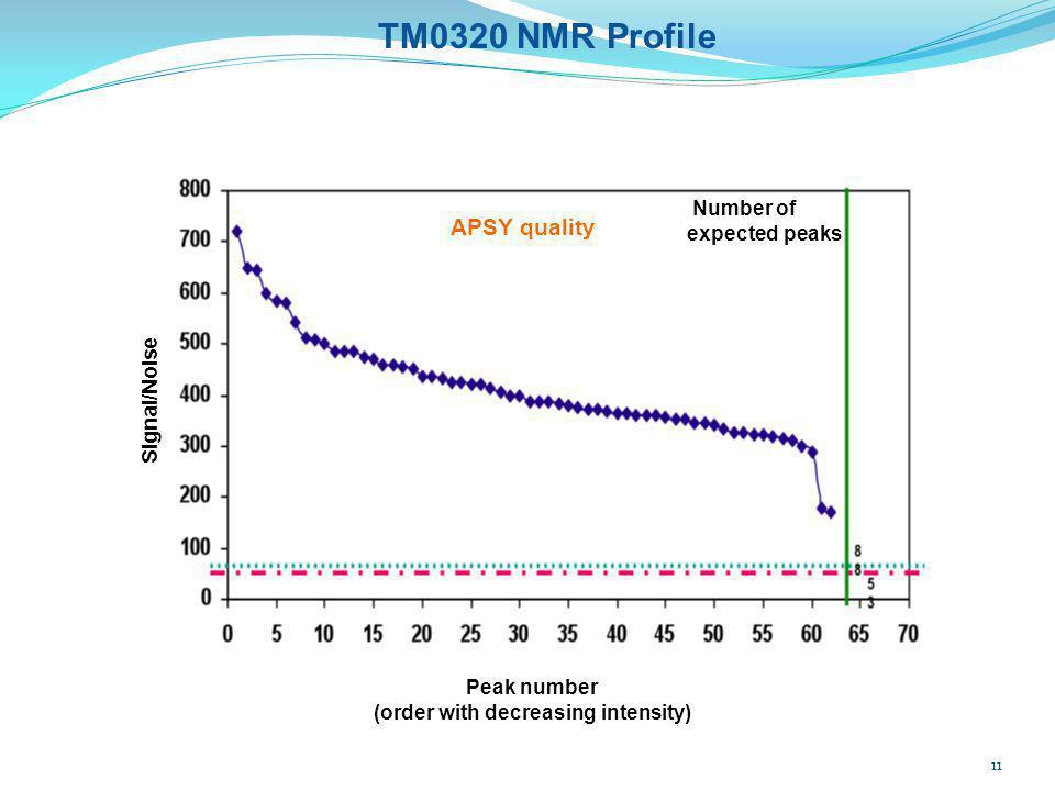 Signal/Noise Peak number (order with decreasing intensity) APSY quality TM0320 NMR Profile Number of expected peaks 11