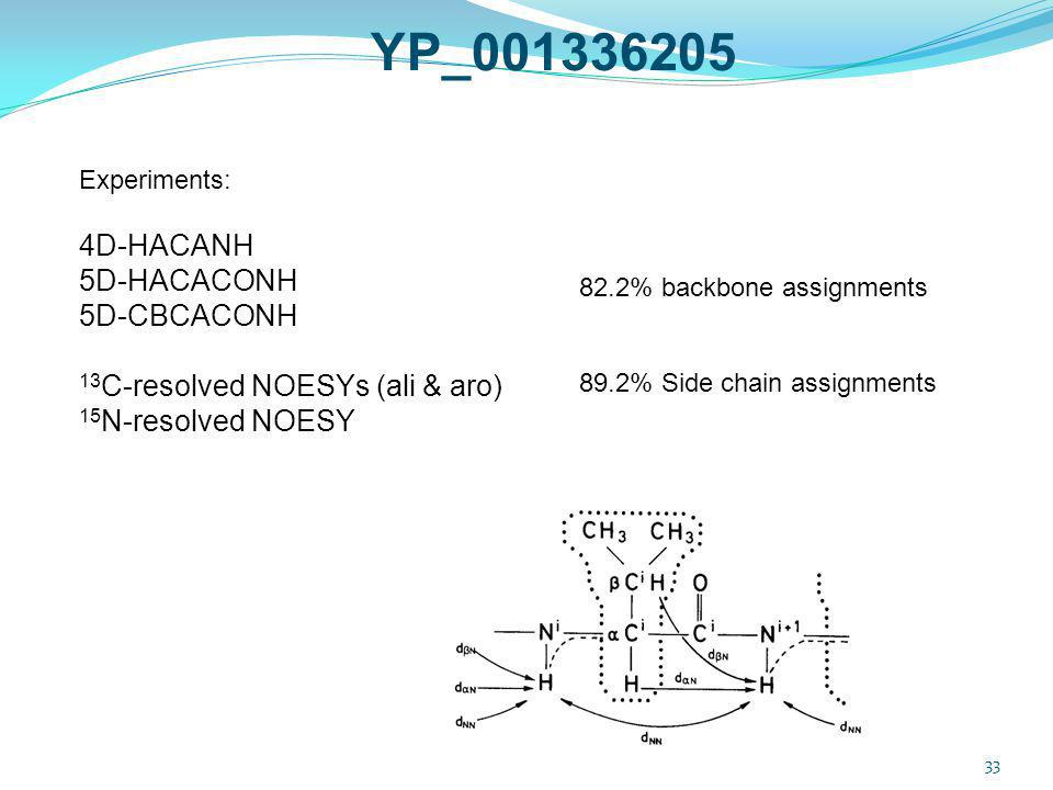 33 Experiments: 4D-HACANH 5D-HACACONH 5D-CBCACONH 13 C-resolved NOESYs (ali & aro) 15 N-resolved NOESY 82.2% backbone assignments 89.2% Side chain ass