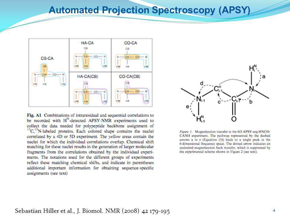 Sebastian Hiller et al., J. Biomol. NMR (2008) 42 179-195 Automated Projection Spectroscopy (APSY) 4