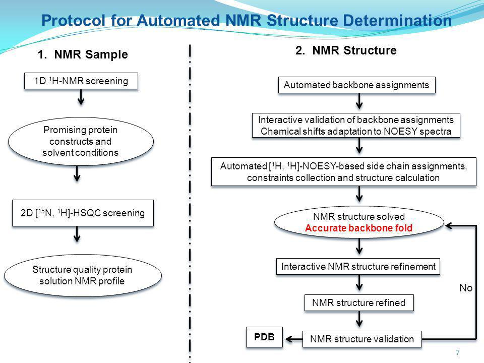 1D 1 H-NMR screening Protocol for Automated NMR Structure Determination 1. NMR Sample 2. NMR Structure Promising protein constructs and solvent condit