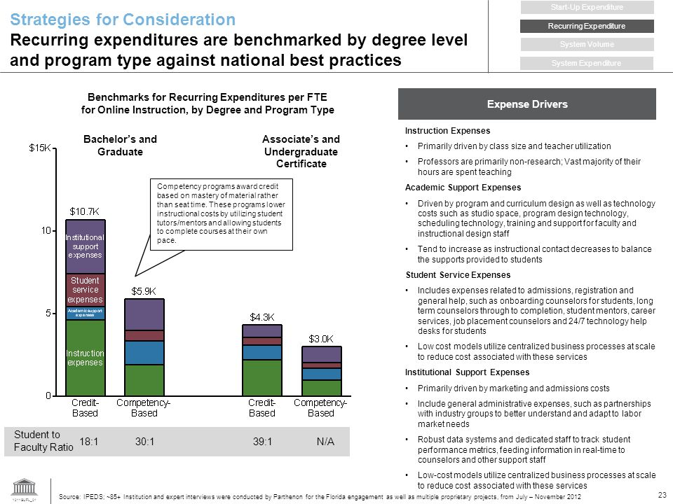 1211SUFL_01 23 Benchmarks for Recurring Expenditures per FTE for Online Instruction, by Degree and Program Type Expense Drivers Strategies for Consideration Recurring expenditures are benchmarked by degree level and program type against national best practices Source: IPEDS; ~85+ Institution and expert interviews were conducted by Parthenon for the Florida engagement as well as multiple proprietary projects, from July – November 2012 Associates and Undergraduate Certificate Bachelors and Graduate Student to Faculty Ratio 18:130:139:1N/A Recurring Expenditure Start-Up Expenditure System Volume System Expenditure Instruction Expenses Primarily driven by class size and teacher utilization Professors are primarily non-research; Vast majority of their hours are spent teaching Academic Support Expenses Driven by program and curriculum design as well as technology costs such as studio space, program design technology, scheduling technology, training and support for faculty and instructional design staff Tend to increase as instructional contact decreases to balance the supports provided to students Student Service Expenses Includes expenses related to admissions, registration and general help, such as onboarding counselors for students, long term counselors through to completion, student mentors, career services, job placement counselors and 24/7 technology help desks for students Low cost models utilize centralized business processes at scale to reduce cost associated with these services Institutional Support Expenses Primarily driven by marketing and admissions costs Include general administrative expenses, such as partnerships with industry groups to better understand and adapt to labor market needs Robust data systems and dedicated staff to track student performance metrics, feeding information in real-time to counselors and other support staff Low-cost models utilize centralized business processes at scale to reduce cost associated with these services Competency programs award credit based on mastery of material rather than seat time.