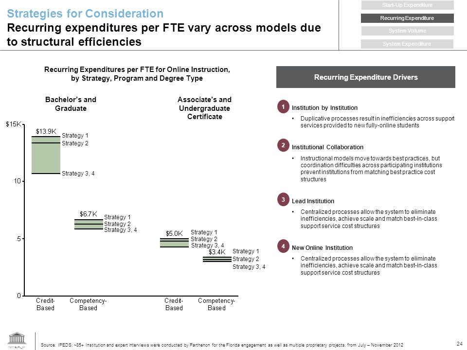 1211SUFL_01 24 Recurring Expenditures per FTE for Online Instruction, by Strategy, Program and Degree Type Strategies for Consideration Recurring expenditures per FTE vary across models due to structural efficiencies Strategy 1 Strategy 2 Strategy 3, 4 Strategy 1 Strategy 2 Strategy 1 Strategy 2 Strategy 3, 4 Strategy 1 Strategy 2 Source: IPEDS; ~85+ Institution and expert interviews were conducted by Parthenon for the Florida engagement as well as multiple proprietary projects, from July – November 2012 Associates and Undergraduate Certificate Bachelors and Graduate Institution by Institution Duplicative processes result in inefficiencies across support services provided to new fully-online students Institutional Collaboration Instructional models move towards best practices, but coordination difficulties across participating institutions prevent institutions from matching best practice cost structures Lead Institution Centralized processes allow the system to eliminate inefficiencies, achieve scale and match best-in-class support service cost structures New Online Institution Centralized processes allow the system to eliminate inefficiencies, achieve scale and match best-in-class support service cost structures Recurring Expenditure Start-Up Expenditure System Volume System Expenditure Recurring Expenditure Drivers