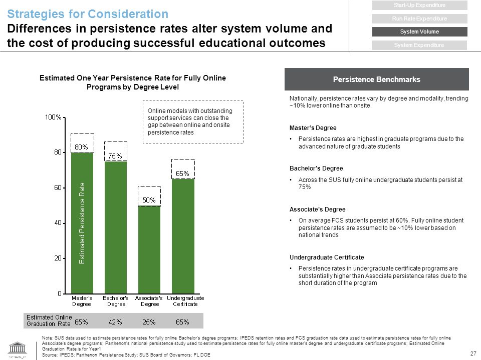 1211SUFL_01 27 Estimated One Year Persistence Rate for Fully Online Programs by Degree Level Strategies for Consideration Differences in persistence rates alter system volume and the cost of producing successful educational outcomes Note: SUS data used to estimate persistence rates for fully online Bachelors degree programs; IPEDS retention rates and FCS graduation rate data used to estimate persistence rates for fully online Associates degree programs; Parthenons national persistence study used to estimate persistence rates for fully online masters degree and undergraduate certificate programs; Estimated Online Graduation Rate is for Year1 Source: IPEDS; Parthenon Persistence Study; SUS Board of Governors; FL DOE Run Rate Expenditure Start-Up Expenditure System Volume System Expenditure Online models with outstanding support services can close the gap between online and onsite persistence rates Persistence Benchmarks Nationally, persistence rates vary by degree and modality, trending ~10% lower online than onsite Masters Degree Persistence rates are highest in graduate programs due to the advanced nature of graduate students Bachelors Degree Across the SUS fully online undergraduate students persist at 75% Associates Degree On average FCS students persist at 60%.