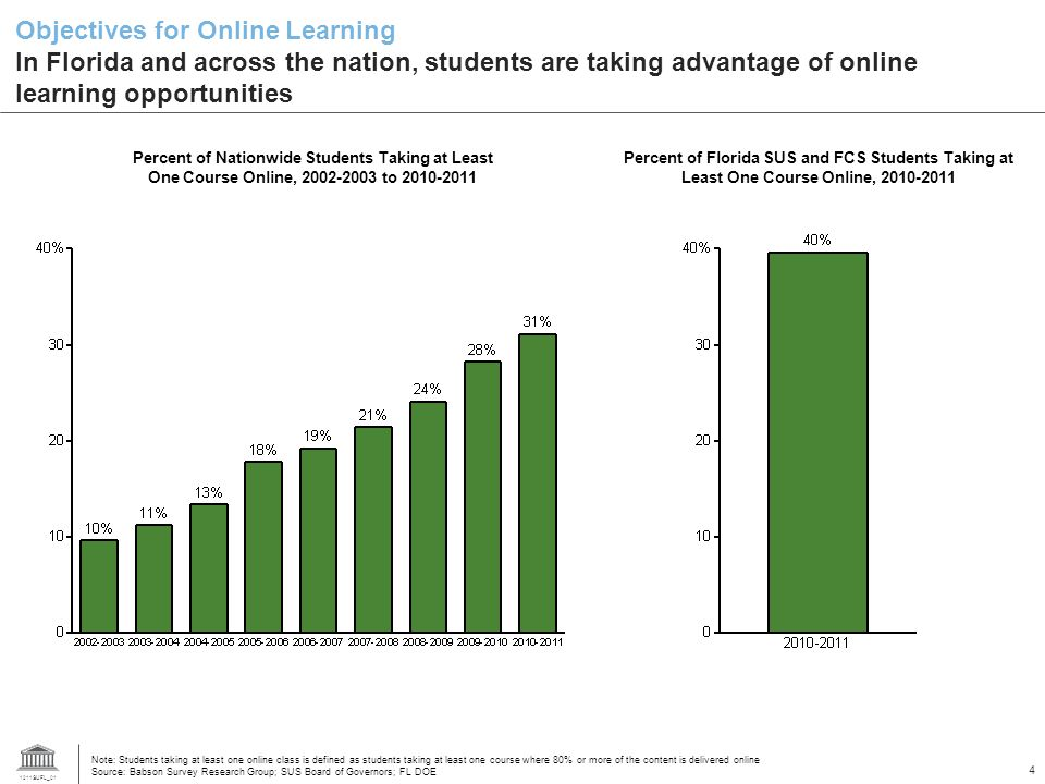 1211SUFL_01 4 Objectives for Online Learning In Florida and across the nation, students are taking advantage of online learning opportunities Note: Students taking at least one online class is defined as students taking at least one course where 80% or more of the content is delivered online Source: Babson Survey Research Group; SUS Board of Governors; FL DOE Percent of Nationwide Students Taking at Least One Course Online, to Percent of Florida SUS and FCS Students Taking at Least One Course Online,