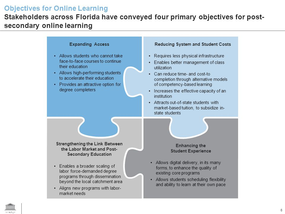 1211SUFL_01 6 Objectives for Online Learning Stakeholders across Florida have conveyed four primary objectives for post- secondary online learning Expanding Access Allows students who cannot take face-to-face courses to continue their education Allows high-performing students to accelerate their education Provides an attractive option for degree completers Reducing System and Student Costs Requires less physical infrastructure Enables better management of class utilization Can reduce time- and cost-to completion through alternative models of competency-based learning Increases the effective capacity of an institution Attracts out-of-state students with market-based tuition, to subsidize in- state students Enhancing the Student Experience Allows digital delivery, in its many forms, to enhance the quality of existing core programs Allows students scheduling flexibility and ability to learn at their own pace Strengthening the Link Between the Labor Market and Post- Secondary Education Enables a broader scaling of labor force-demanded degree programs through dissemination beyond the local catchment area Aligns new programs with labor- market needs