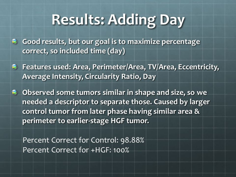 Results: Adding Day Good results, but our goal is to maximize percentage correct, so included time (day) Features used: Area, Perimeter/Area, TV/Area, Eccentricity, Average Intensity, Circularity Ratio, Day Observed some tumors similar in shape and size, so we needed a descriptor to separate those.