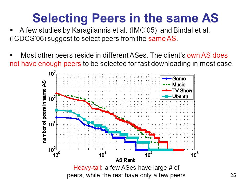 Selecting Peers in the same AS 25 Heavy-tail: a few ASes have large # of peers, while the rest have only a few peers A few studies by Karagiiannis et al.