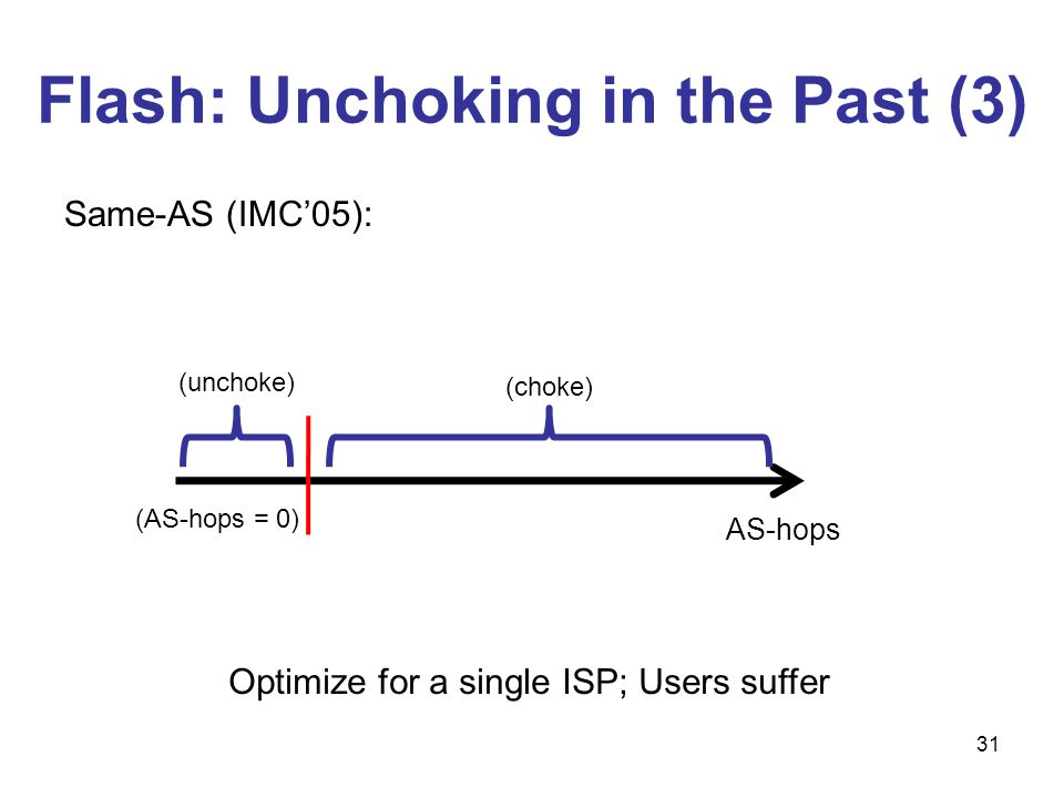 31 (choke) (unchoke) AS-hops (AS-hops = 0) Same-AS (IMC05): Optimize for a single ISP; Users suffer Flash: Unchoking in the Past (3)
