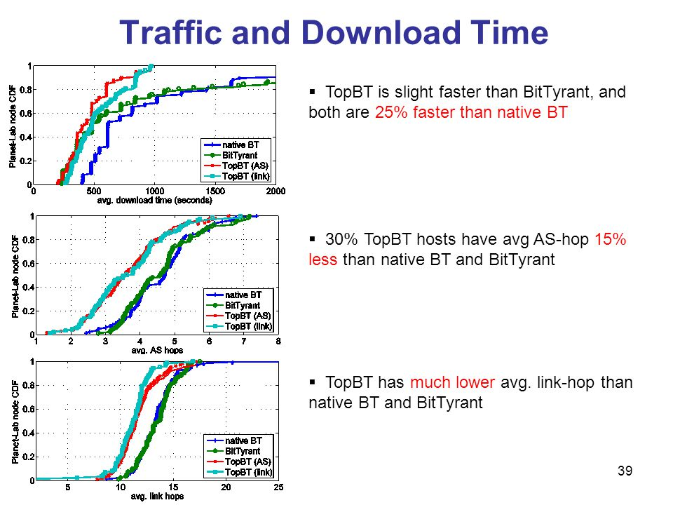Traffic and Download Time 39 TopBT is slight faster than BitTyrant, and both are 25% faster than native BT 30% TopBT hosts have avg AS-hop 15% less than native BT and BitTyrant TopBT has much lower avg.
