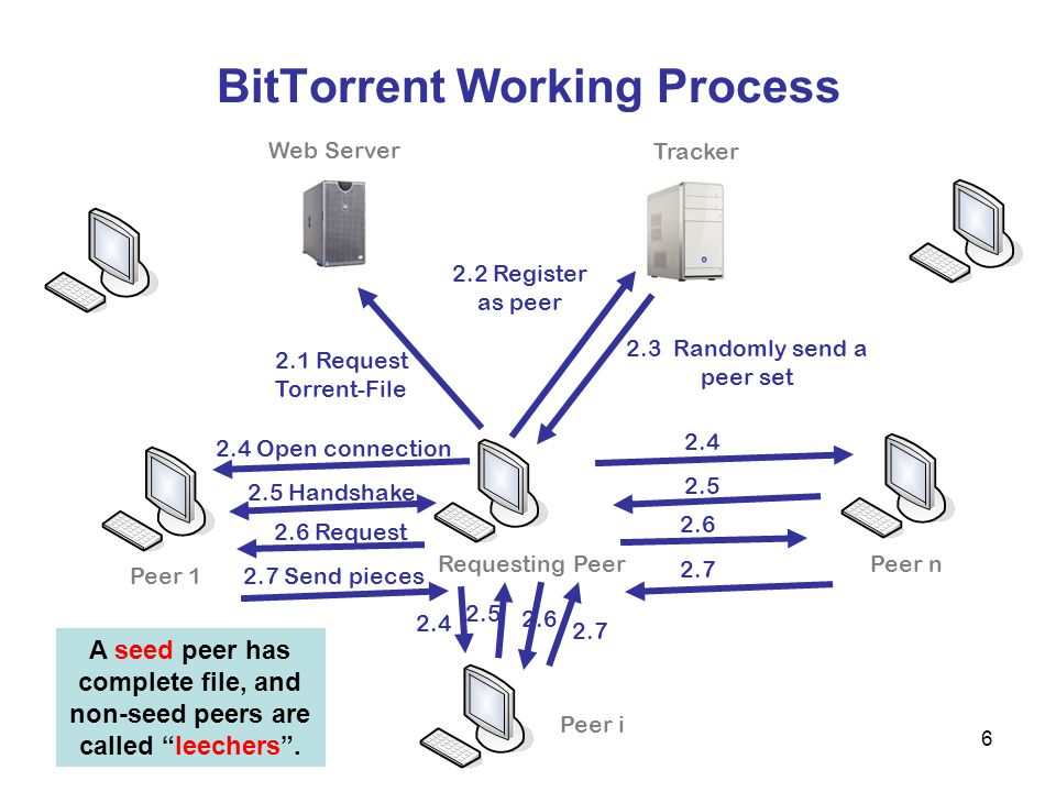 7 BitTorrent Working Process seed swarm leecher my node active set peer set (a)traffic volume comes from active set; (b)active set is statically sized; (c)our research focuses on peer selections for the active set.