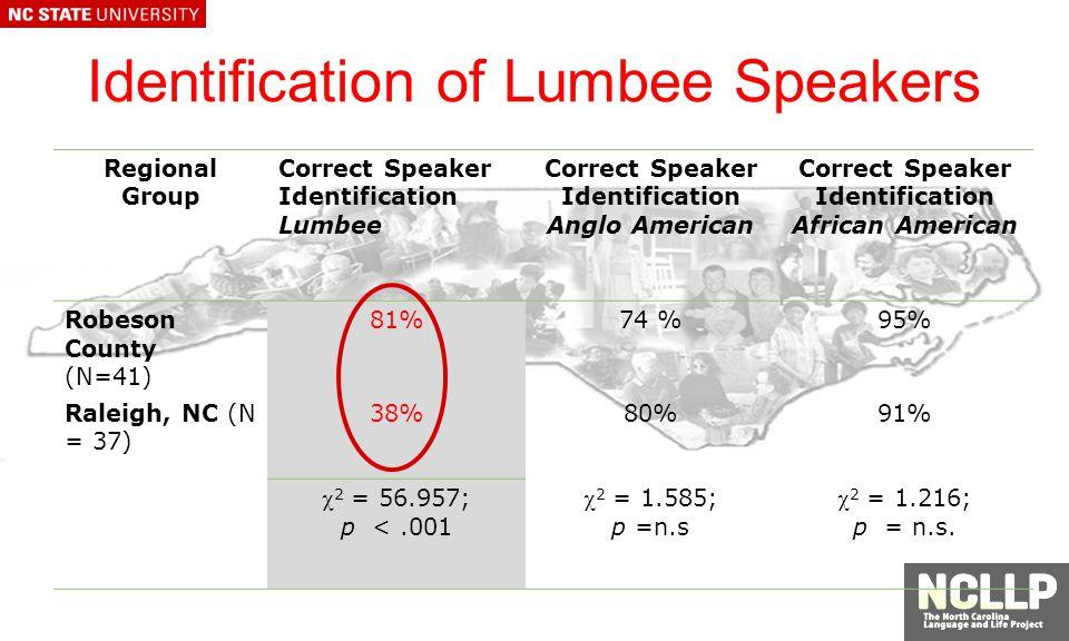 Identification of Lumbee Speakers Regional Group Correct Speaker Identification Lumbee Correct Speaker Identification Anglo American Correct Speaker Identification African American Robeson County (N=41) 81%74 %95% Raleigh, NC (N = 37) 38%80%91% 2 = 56.957; p <.001 2 = 1.585; p =n.s 2 = 1.216; p = n.s.