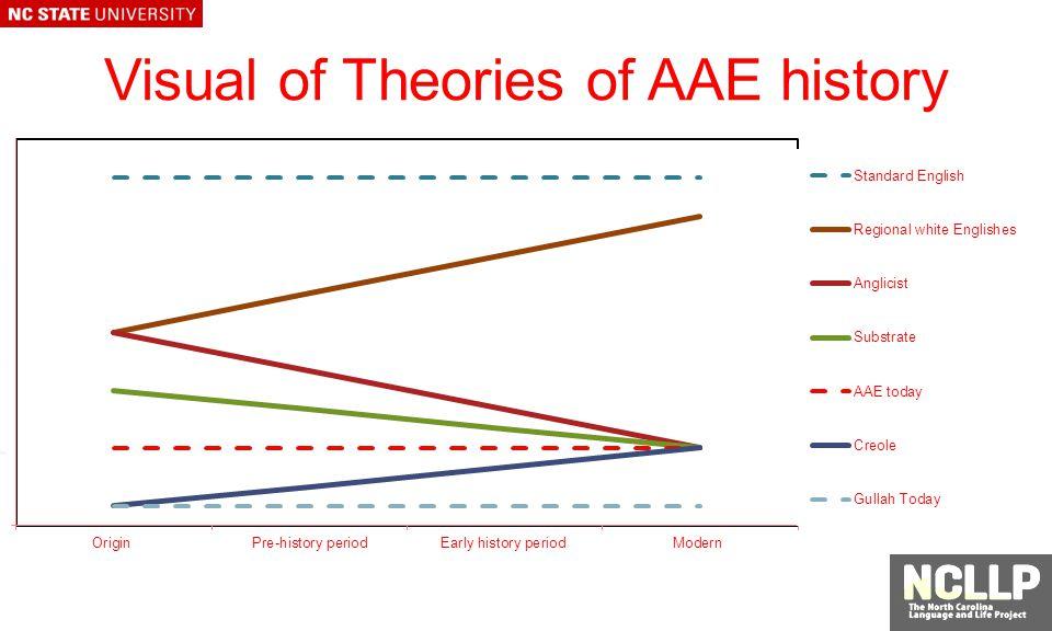 Visual of Theories of AAE history