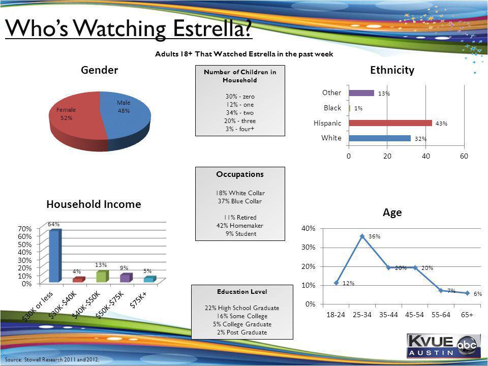 Education Level 22% High School Graduate 16% Some College 5% College Graduate 2% Post Graduate Occupations 18% White Collar 37% Blue Collar 11% Retire