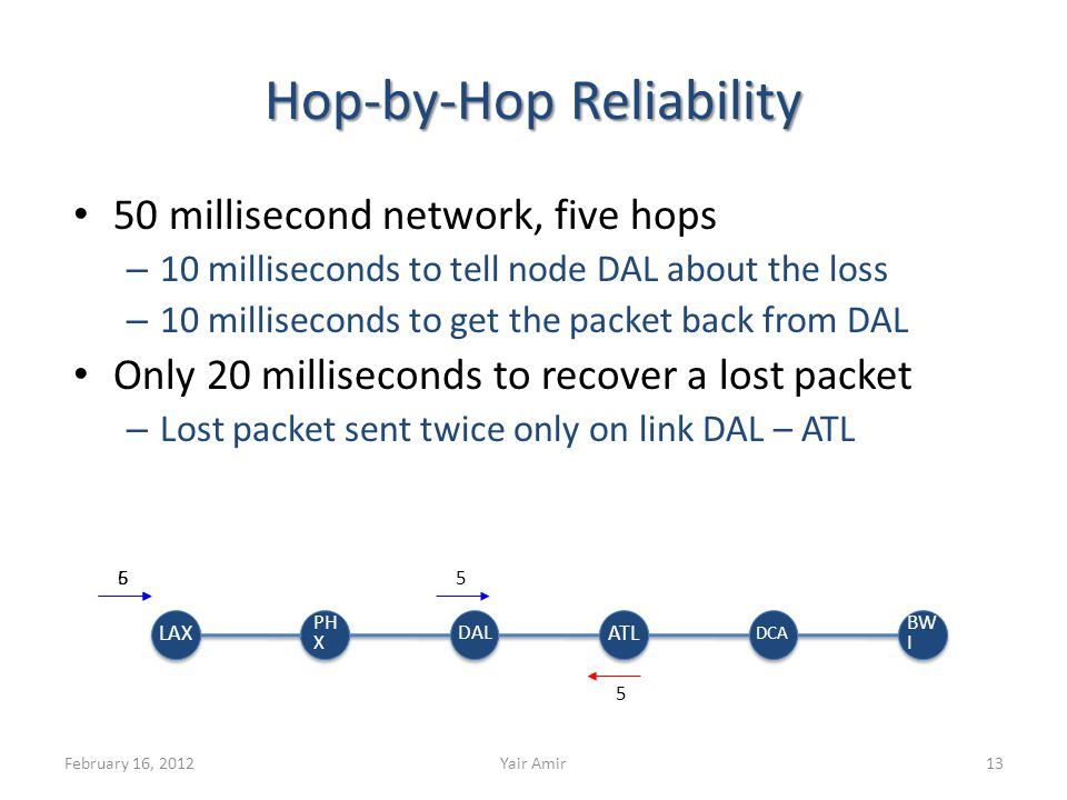 Hop-by-Hop Reliability 50 millisecond network, five hops – 10 milliseconds to tell node DAL about the loss – 10 milliseconds to get the packet back from DAL Only 20 milliseconds to recover a lost packet – Lost packet sent twice only on link DAL – ATL February 16, 2012Yair Amir13 565 5 LAX PH X DAL ATL DCA BW I