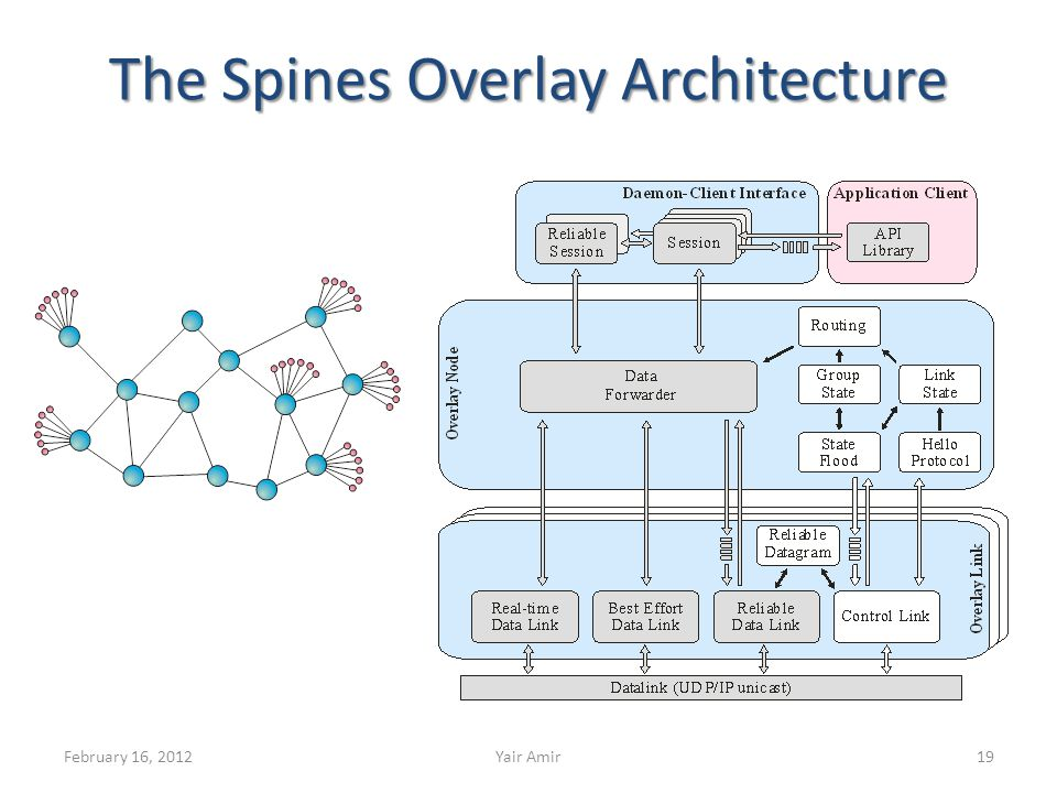 The Spines Overlay Architecture February 16, 2012Yair Amir19