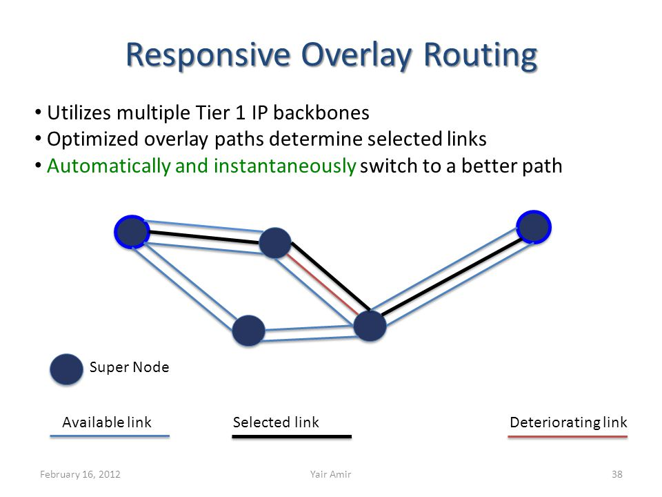 Responsive Overlay Routing Available linkSelected linkDeteriorating link Super Node 38February 16, 2012Yair Amir Utilizes multiple Tier 1 IP backbones Optimized overlay paths determine selected links Automatically and instantaneously switch to a better path