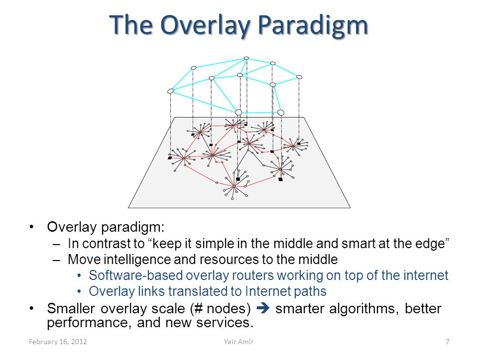 The Overlay Paradigm Overlay paradigm: –In contrast to keep it simple in the middle and smart at the edge –Move intelligence and resources to the middle Software-based overlay routers working on top of the internet Overlay links translated to Internet paths Smaller overlay scale (# nodes) smarter algorithms, better performance, and new services.