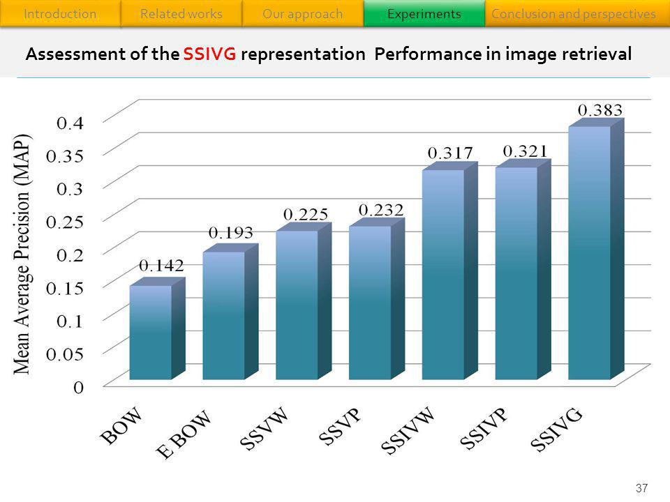 37 Assessment of the SSIVG representation Performance in image retrieval Introduction Related works Our approach Experiments Conclusion and perspectiv