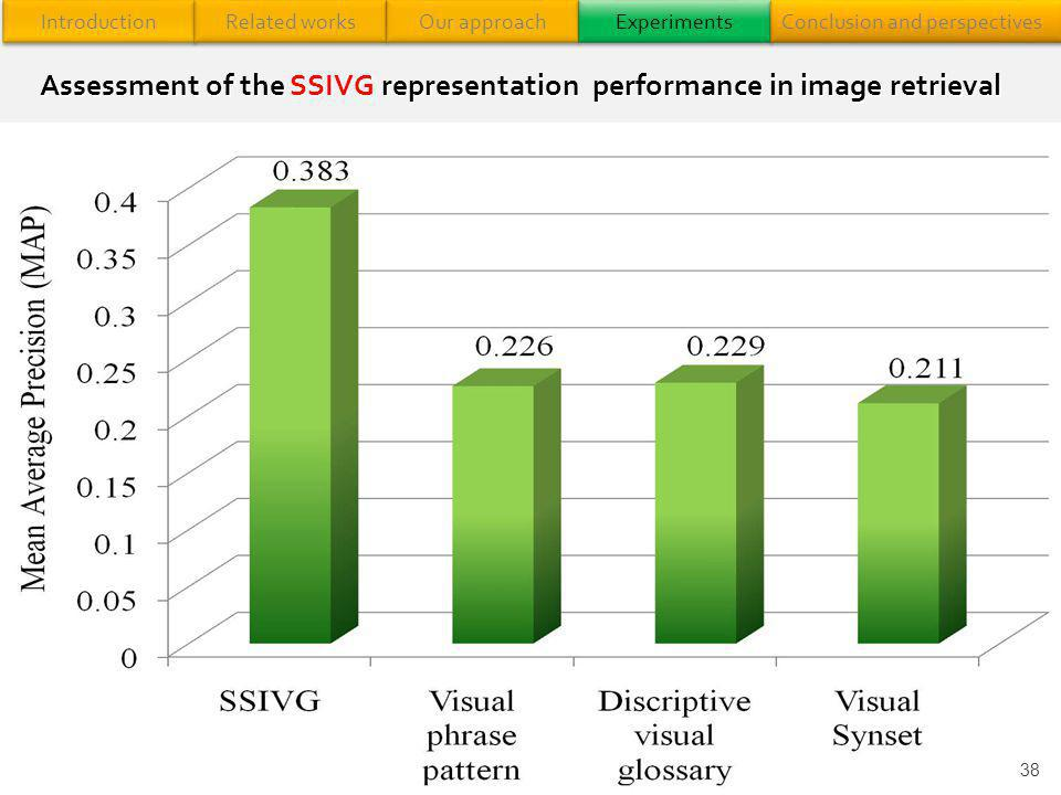 38 Assessment of the SSIVG representation performance in image retrieval Introduction Related works Our approach Experiments Conclusion and perspectiv