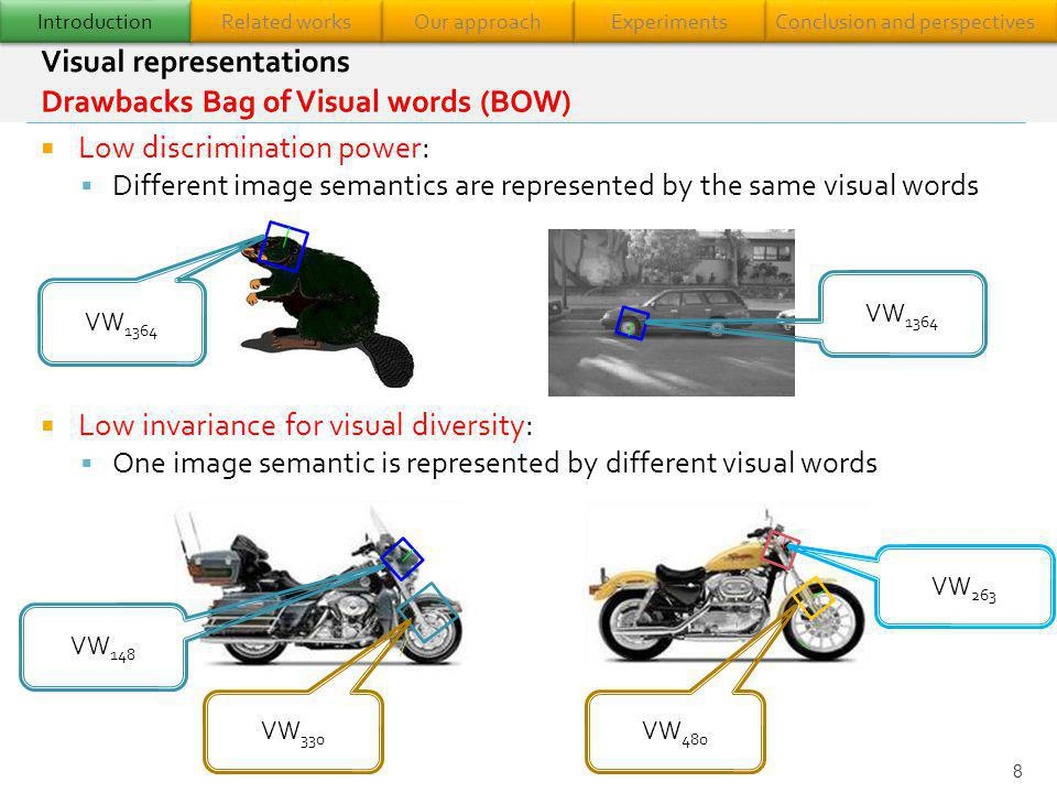 Introduction Related works Our approach Experiments Conclusion and perspectives Enhanced BOW representation Different local information (intensity, color, shape…) Spatial constitution of the image Efficient visual word vocabulary structure Higher-level visual representation Less noisy More discriminative More invariant to the visual diversity 9