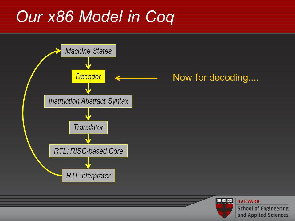 Our x86 Model in Coq Instruction Abstract Syntax Decoder Translator RTL: RISC-based Core Machine States RTL interpreter Now for decoding....