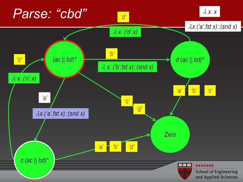 Parse: cbd (ac || bd)* c (ac || bd)* x.(a,fst x)::(snd x) a d (ac || bd)* b x.