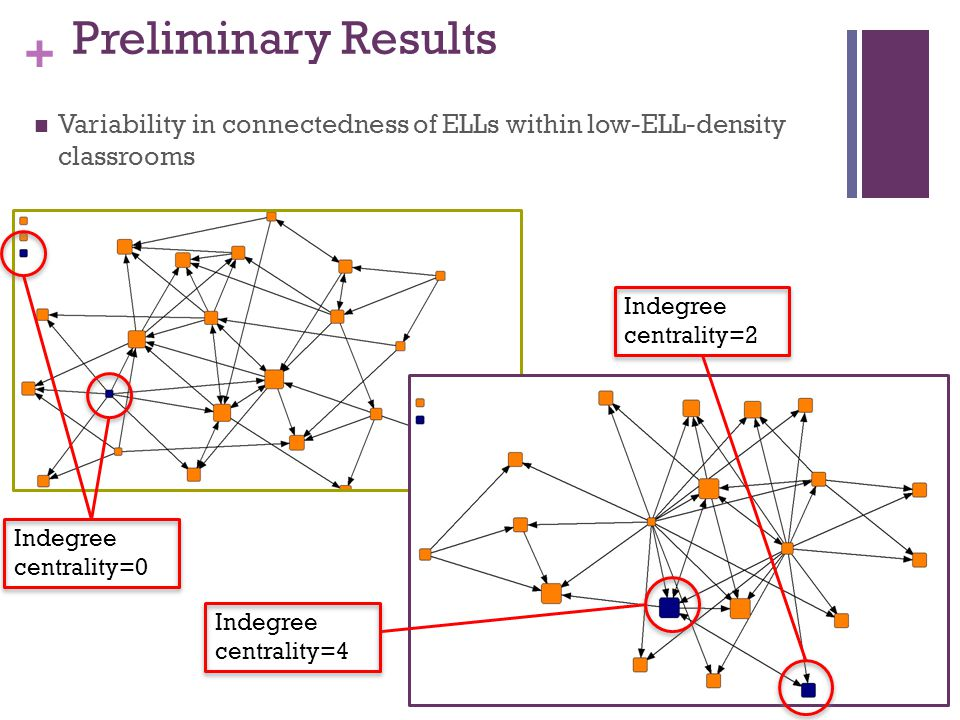 + Preliminary Results Variability in connectedness of ELLs within low-ELL-density classrooms Indegree centrality=0 Indegree centrality=2 Indegree centrality=4