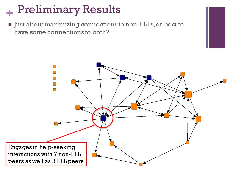 + Preliminary Results Just about maximizing connections to non-ELLs, or best to have some connections to both.