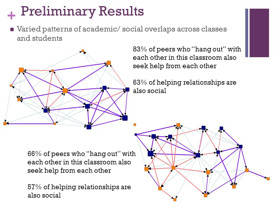 + Preliminary Results Varied patterns of academic/ social overlaps across classes and students 83% of peers who hang out with each other in this classroom also seek help from each other 63% of helping relationships are also social 66% of peers who hang out with each other in this classroom also seek help from each other 57% of helping relationships are also social