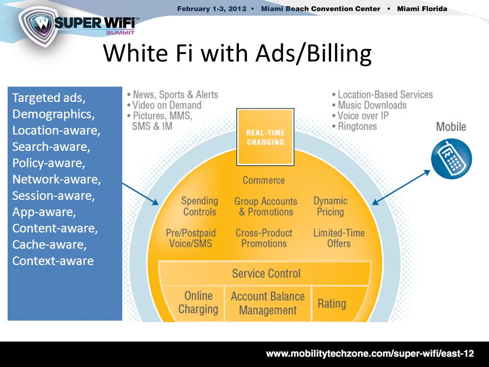 White Fi with Ads/Billing Targeted ads, Demographics, Location-aware, Search-aware, Policy-aware, Network-aware, Session-aware, App-aware, Content-aware, Cache-aware, Context-aware