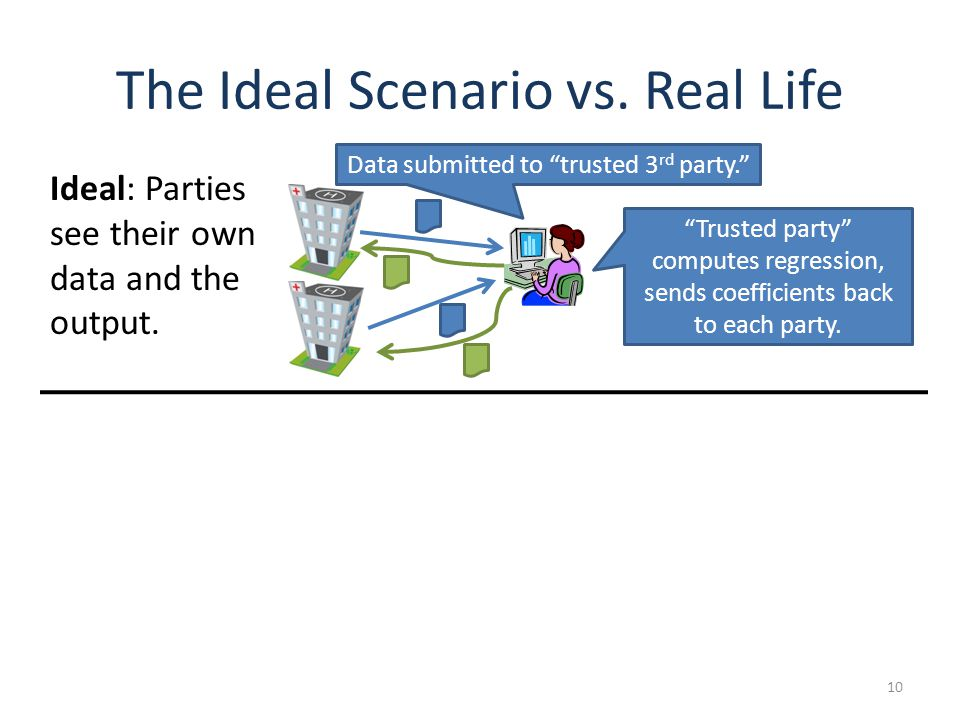 The Ideal Scenario vs. Real Life 10 Data submitted to trusted 3 rd party.
