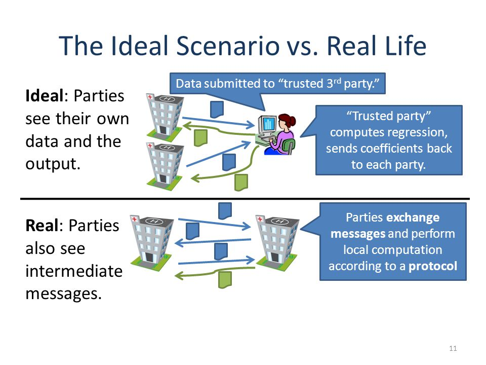 The Ideal Scenario vs. Real Life 11 Data submitted to trusted 3 rd party.