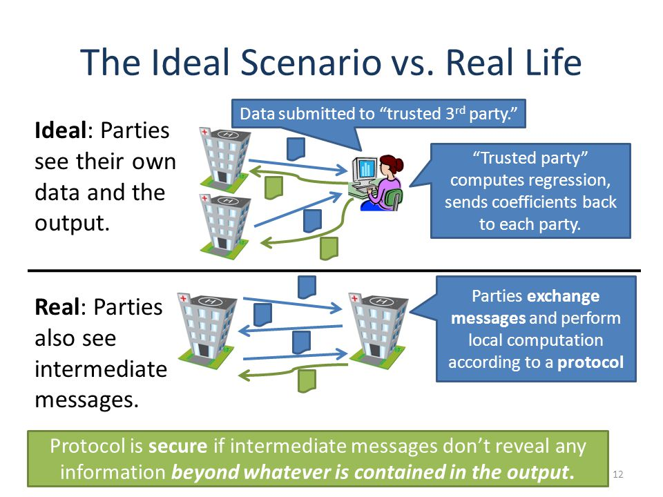 The Ideal Scenario vs. Real Life 12 Data submitted to trusted 3 rd party.