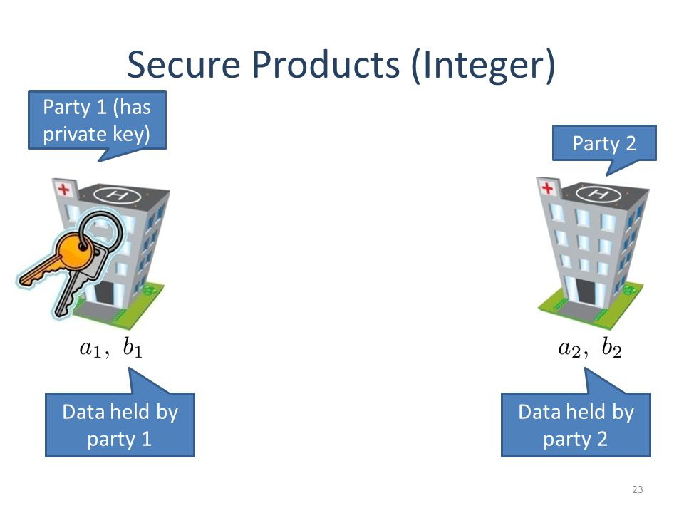 23 Secure Products (Integer) Party 1 (has private key) Party 2 Data held by party 2 Data held by party 1